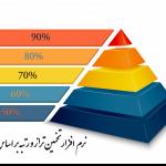 نرم افزار تخمین تراز و رتبه بر اساس درصد